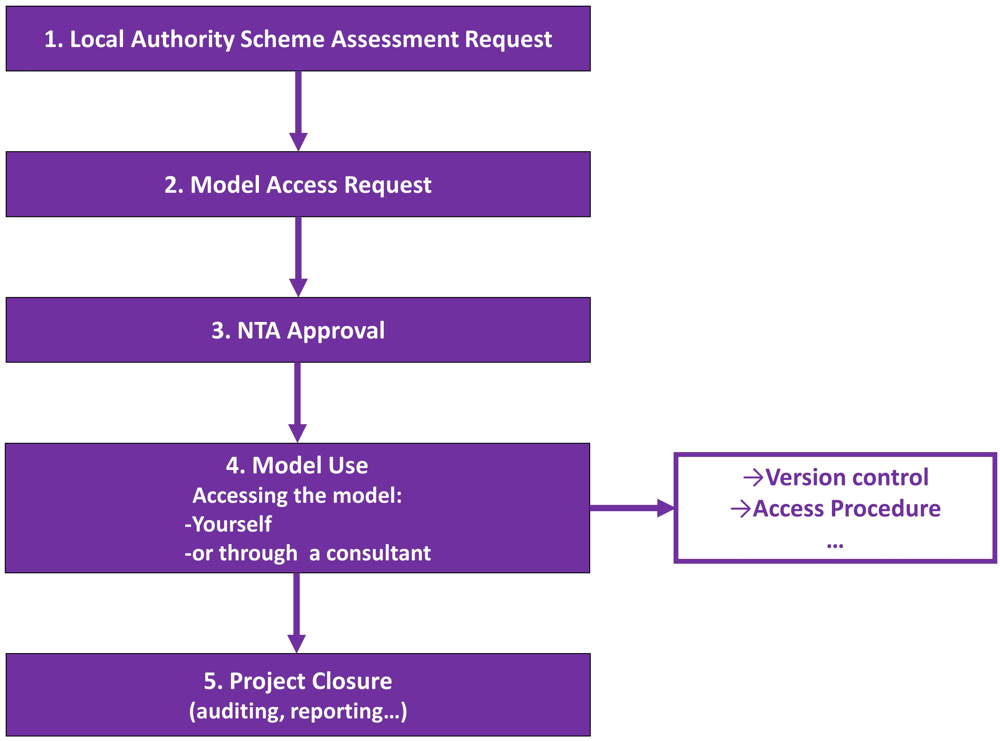 ModelAccess_Flowchart