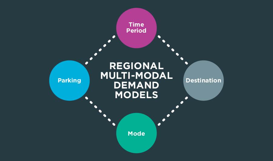 Regional Multi-Modal Models - National Transport AuthorityNational