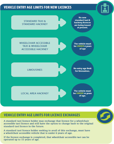 Vehicle Age Rules - National Transport AuthorityNational