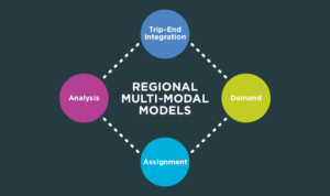 The four componets of Regional Multi-Modal Models.