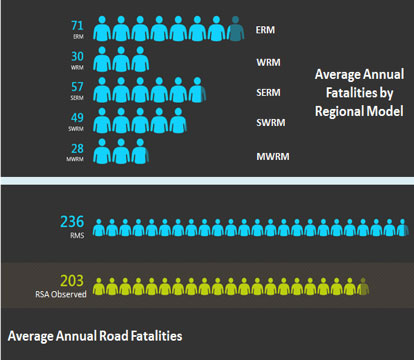 Figure of average annual fatalities by regional model and road.