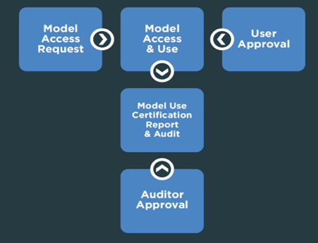 Diagram of a flowchart for model access.