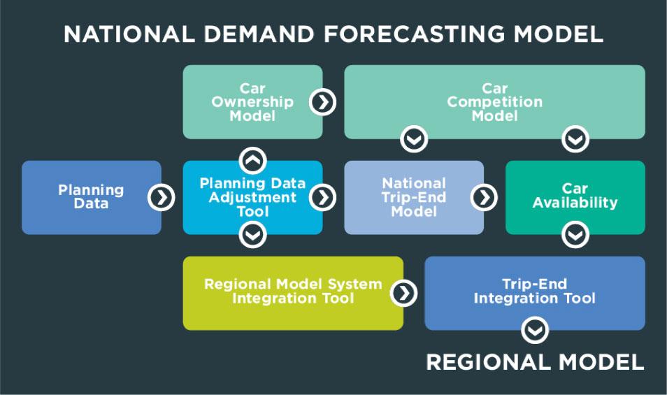 Diagram of National Demand Forecasting Model.